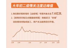 海信聚好看:这个春节假期,互联网电视日均观看近7小时